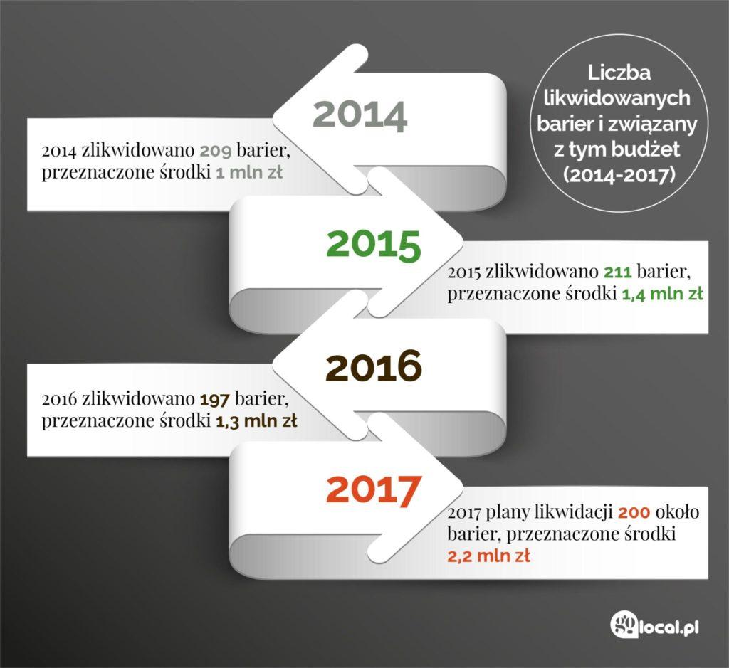 Liczba likwidowanych barier i związany z tym budżet (2014-2107)